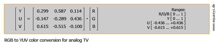 RGB to YUV color conversion for analog TV